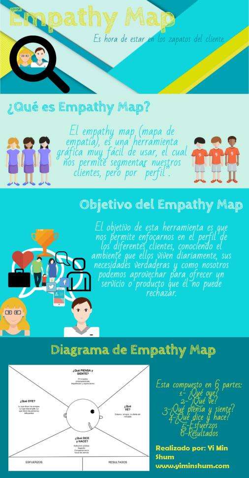 empathy map - mapa de empatía infografía
