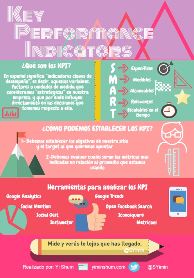 KPI performance infografía