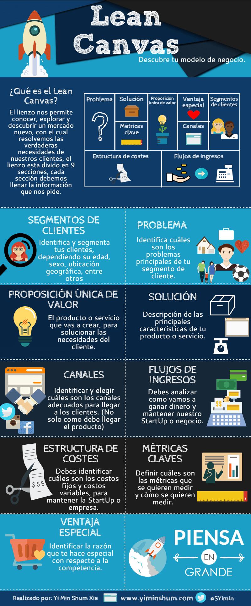 lean canvas infografía