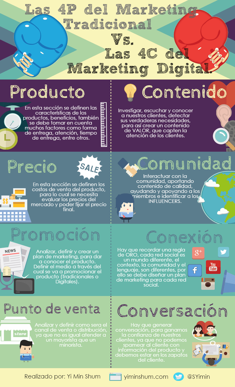 diferencia marketing tradicional entre marketing digital