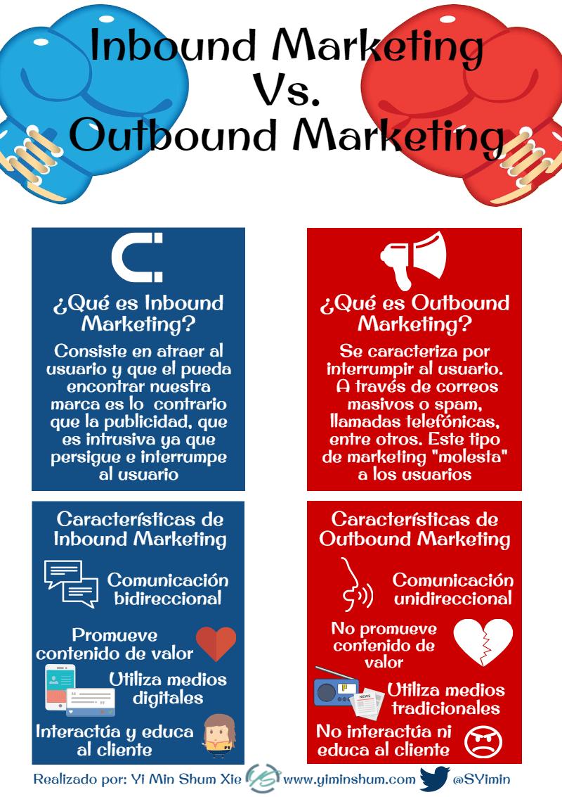 inbound marketing vs outbound marketing infografía