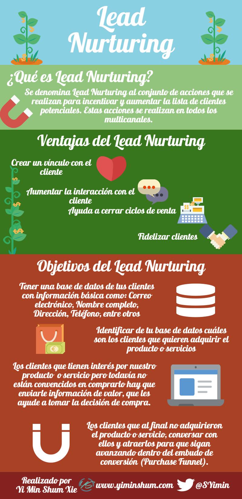 aprende sobre el lead nurturing infografía