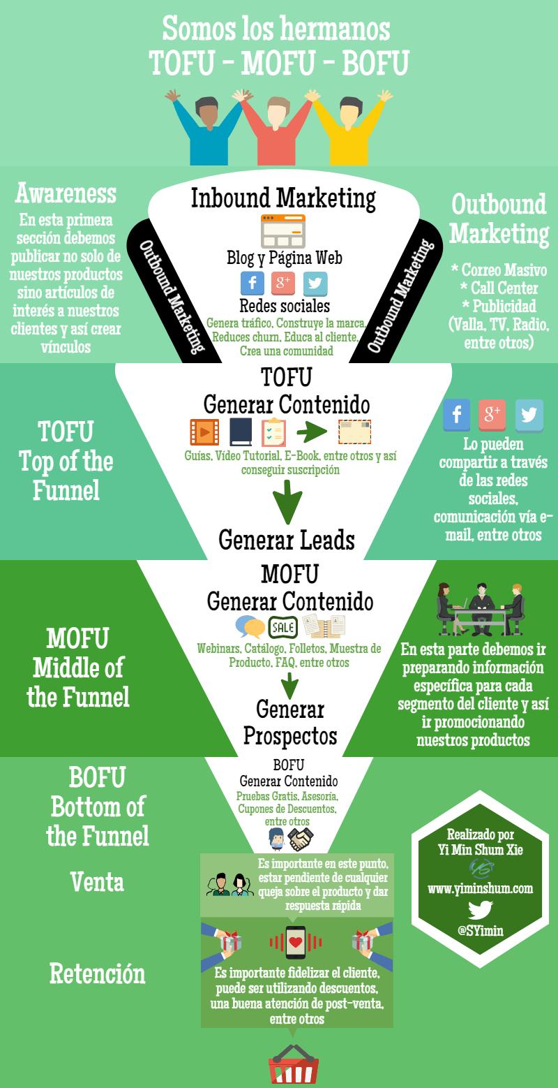 tofu - mofu - bofu infografía