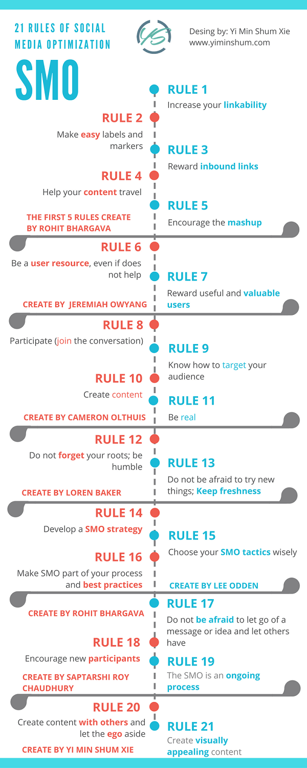 21 rules Social Media Optimization (SMO) infographic
