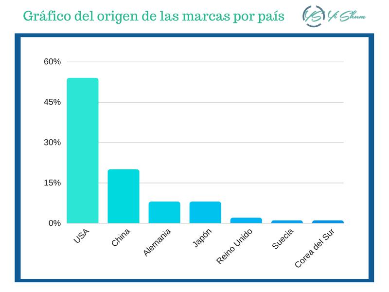 Gráfico del origen de las marcas por país estadística