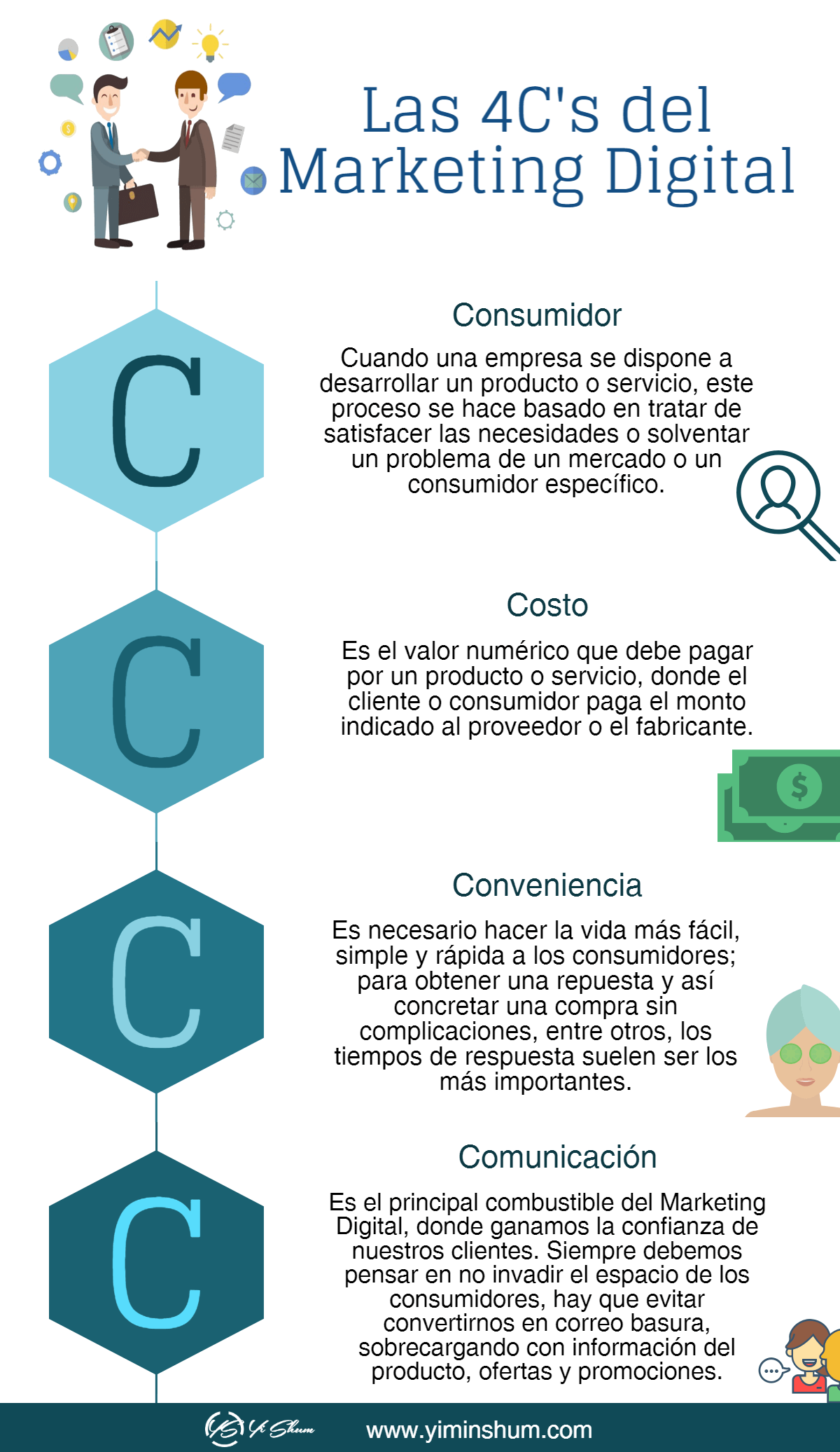 las 4c del marketing digital imagen