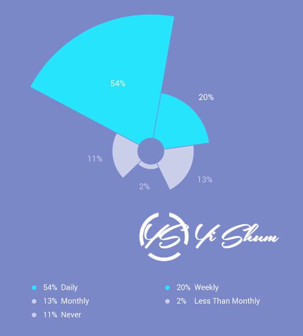 ¿Con qué frecuencia ve videos a través de smartphone? imagen