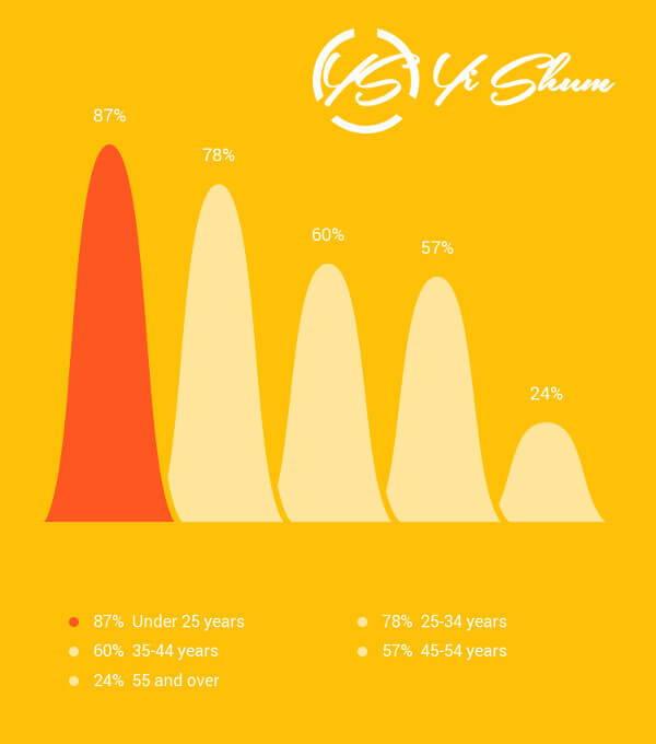 porcentaje de rangos de edad que usan telefonos inteligentes imagen