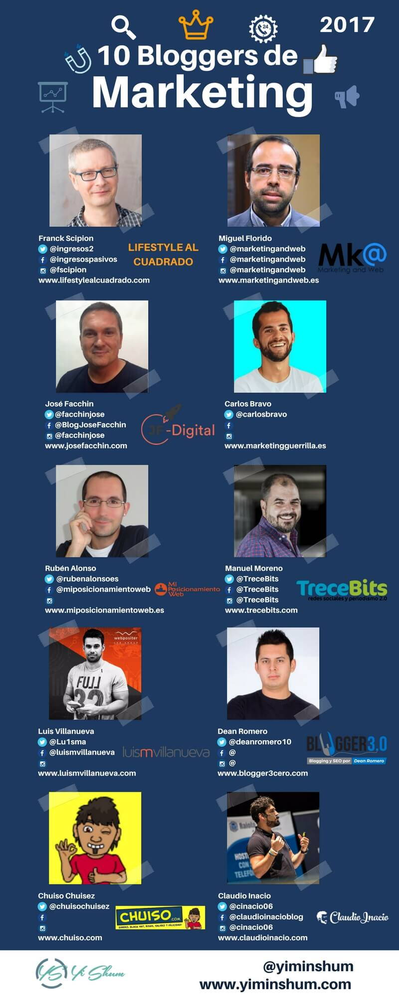 los 10 bloggers de marketing digital mas influyentes 2017 imagen