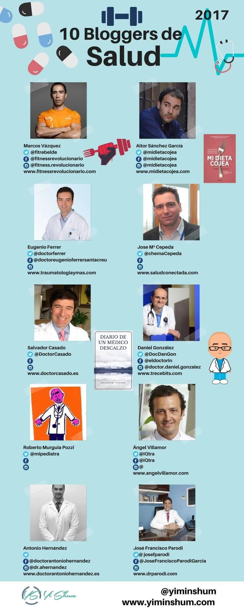 los 10 bloggers de salud mas influyentes 2017 imagen