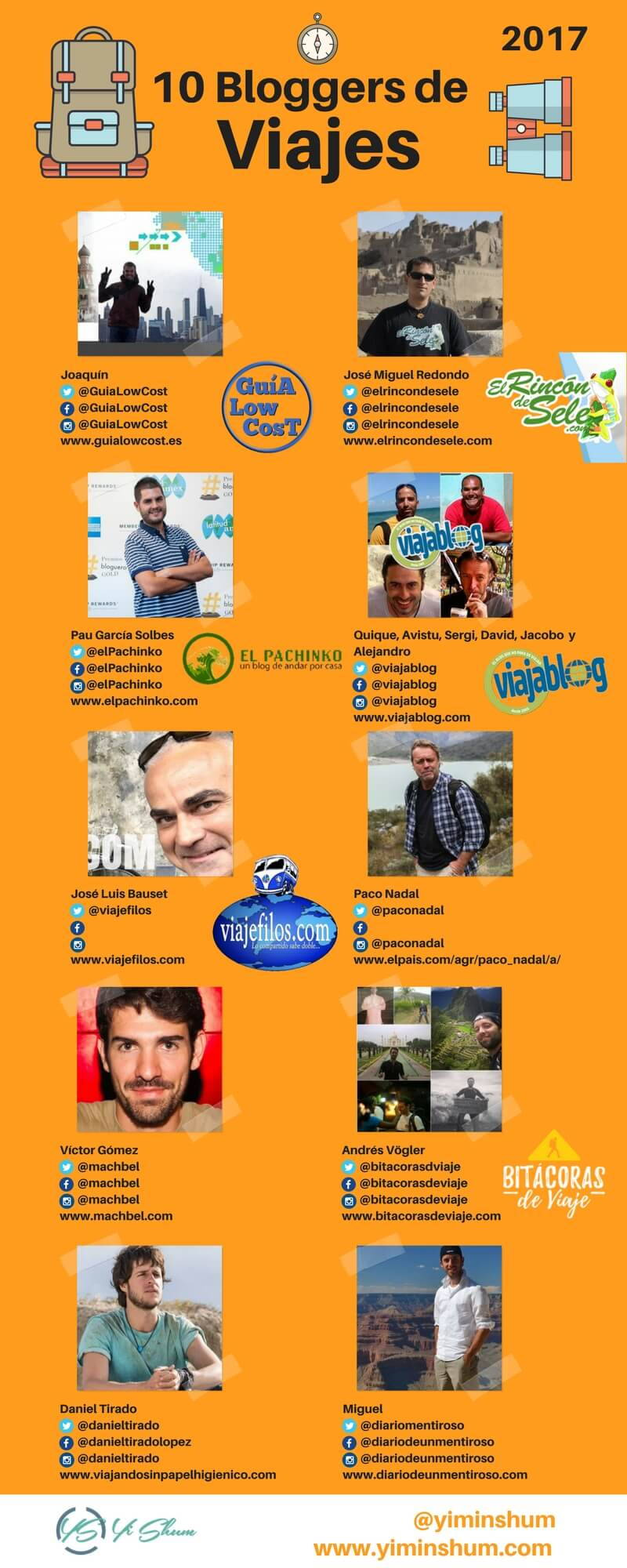 los 10 bloggers de viajes mas influyentes 2017 imagen
