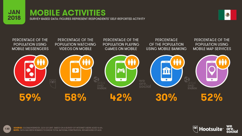 Actividades en los teléfonos móviles en México - enero 2018 imagen