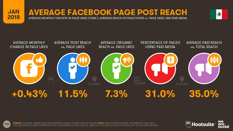 Alcance promedio por publicación en Facebook Imagen