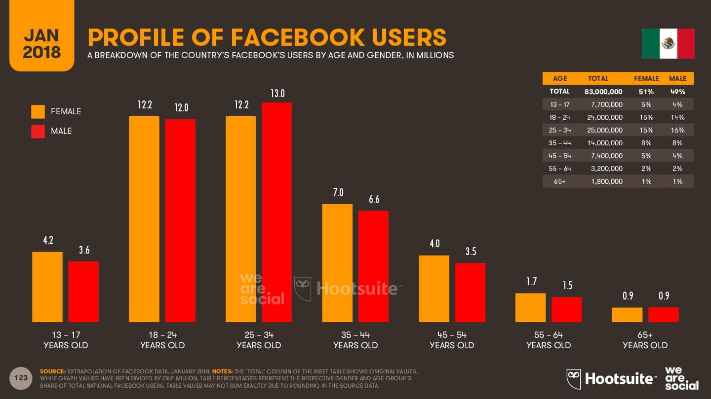 Facebook la red social de abuelitos imagen