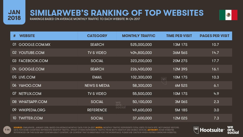 Top 10 de páginas webs con más visitas Imagen