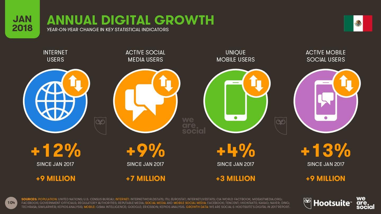 crecimiento anual digital - enero de 2018 - México