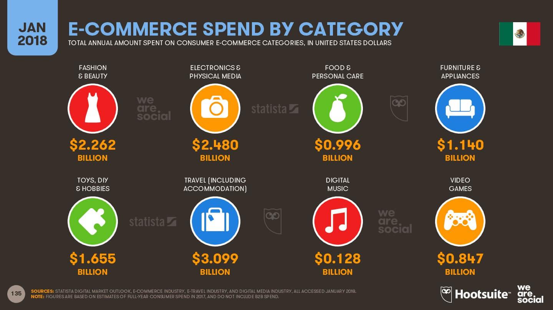 crecimiento de ventas digitales por sector en México enero 2018 imagen