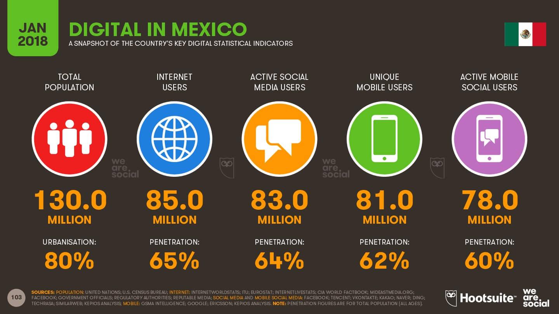 overview México - imagen