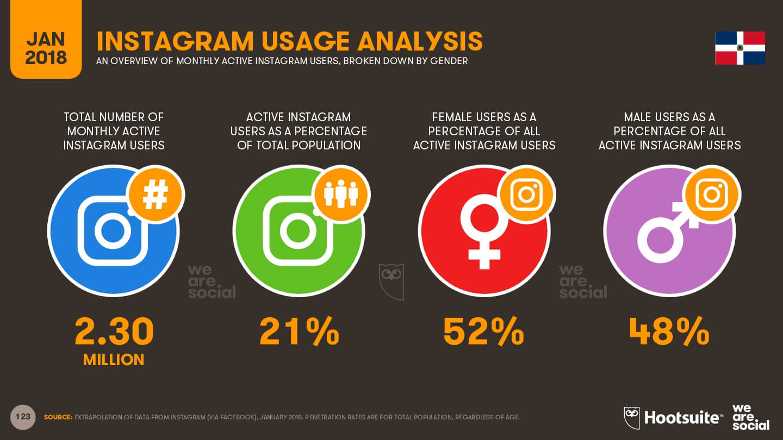 Instagram en RD en 2018 imagen