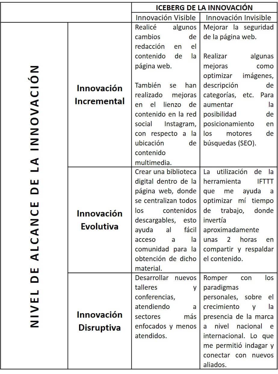 Matriz de innovación de Yi Min Shum imagen