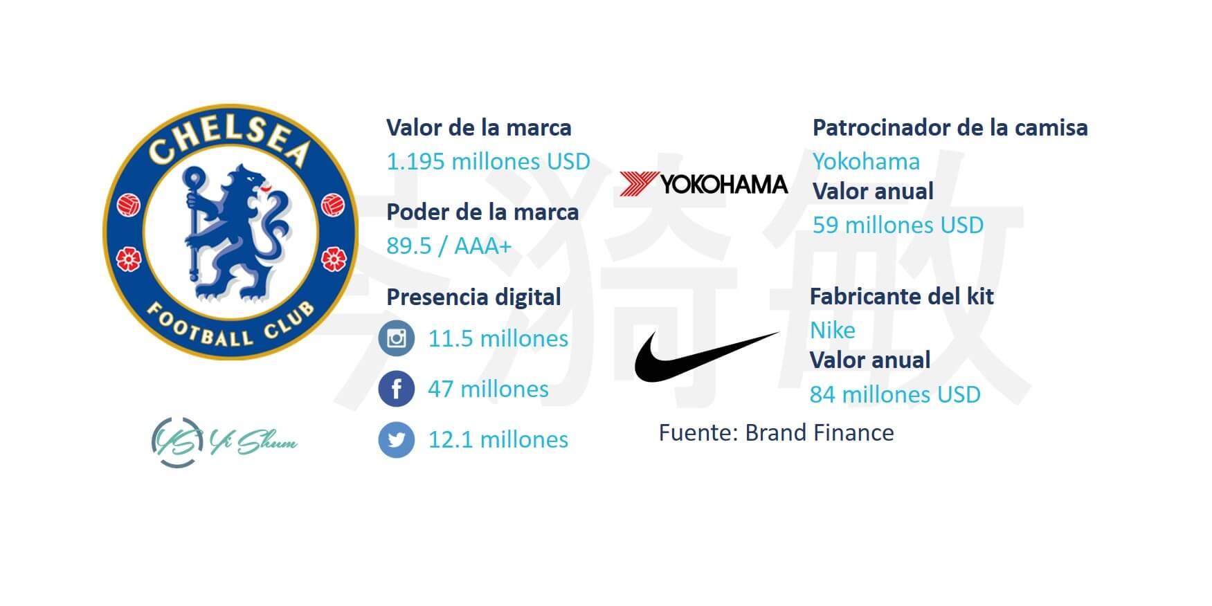 Chelsea FC - Ficha técnica