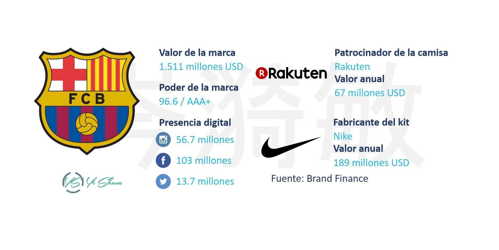 FC Barcelona - Ficha técnico imagen