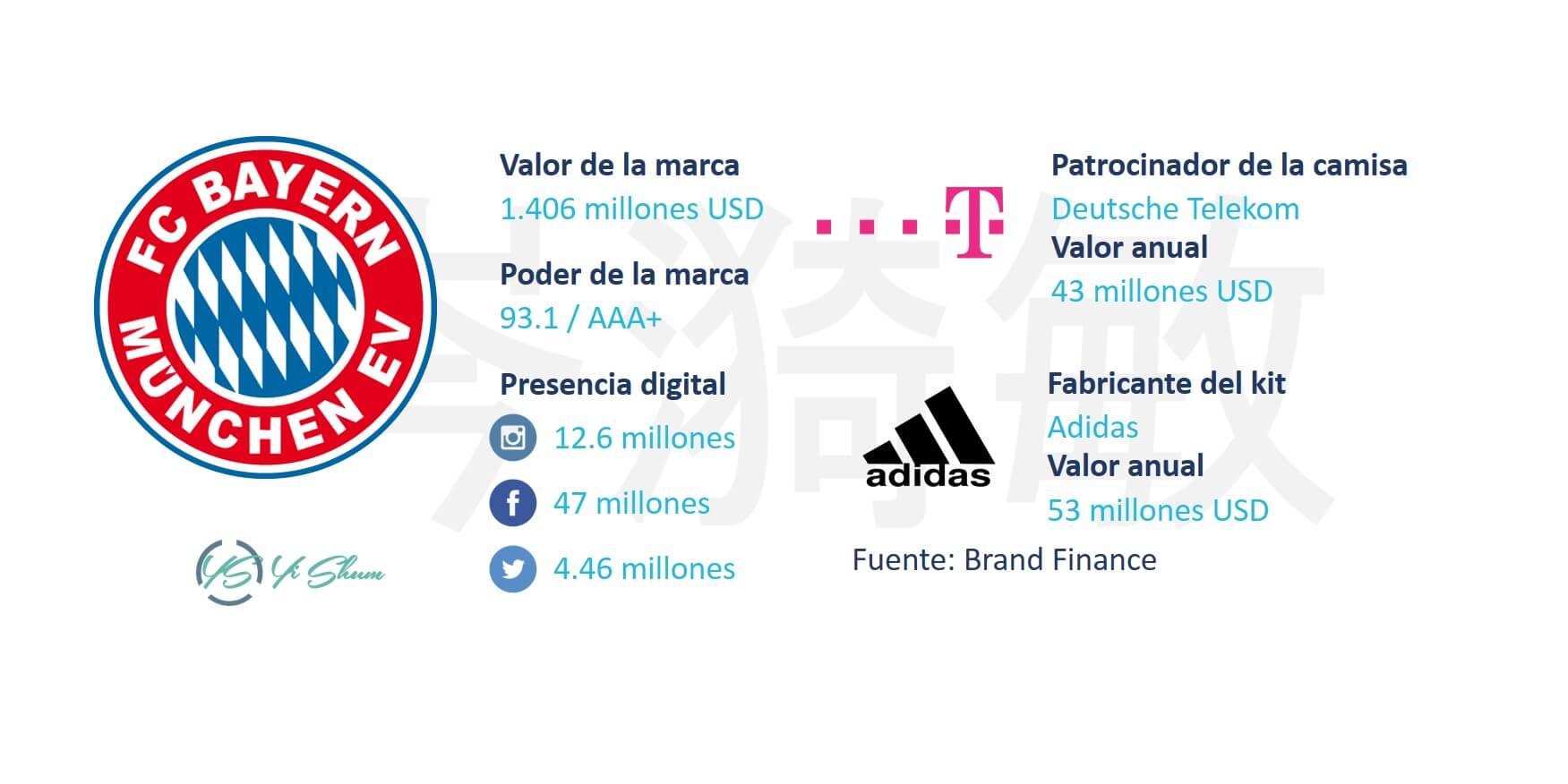 FC Bayern - Ficha técnico imagen