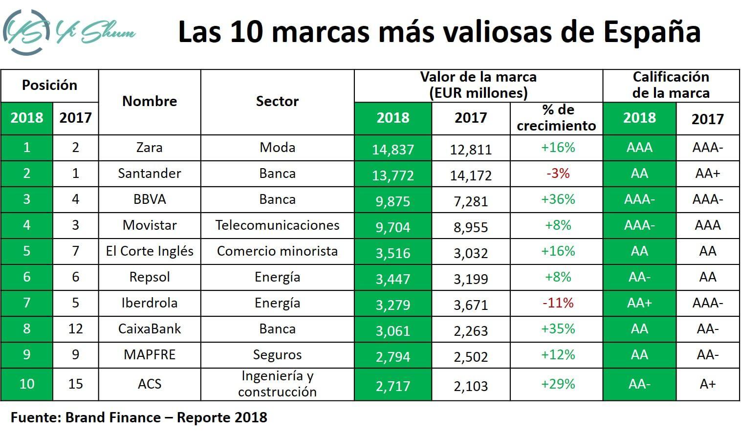 Las 10 marcas más valiosas de España imagen