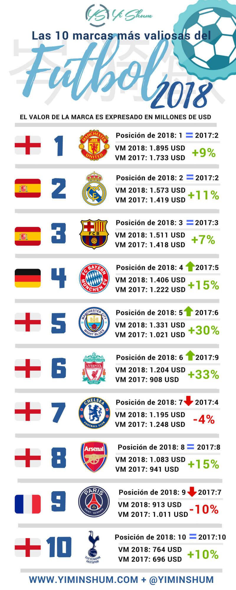 Las marcas de fútbol más valiosas del mundo de 2018 infografía