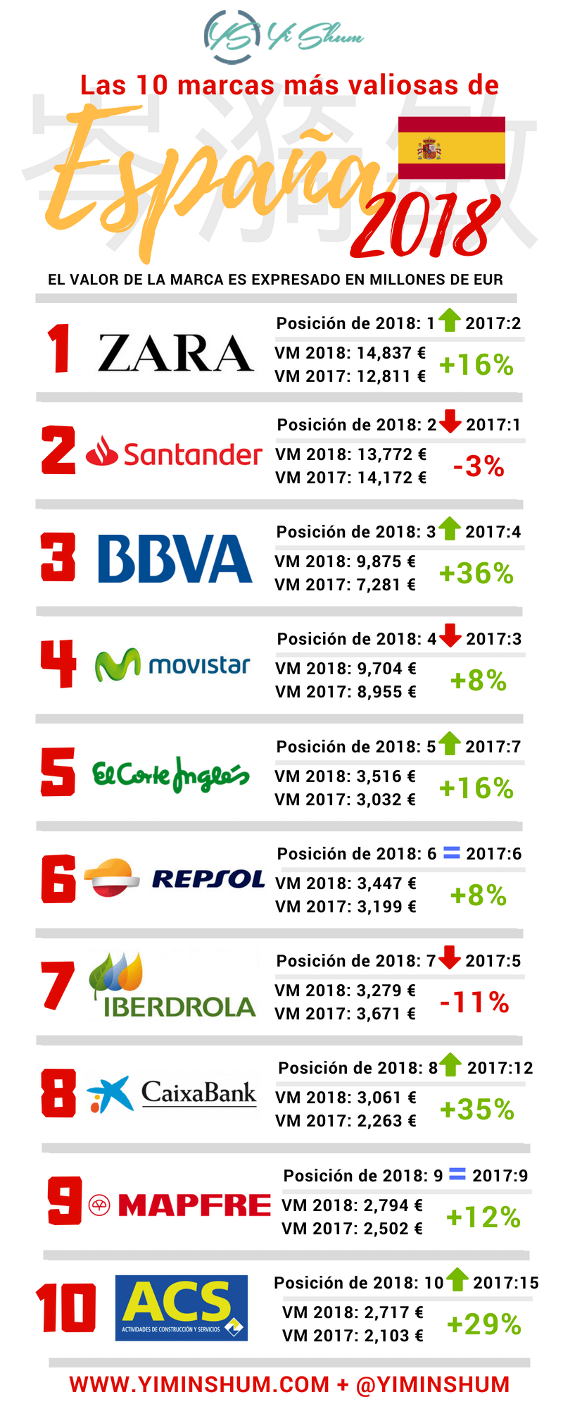 Las marcas más importantes en España 2018 (Infografía)