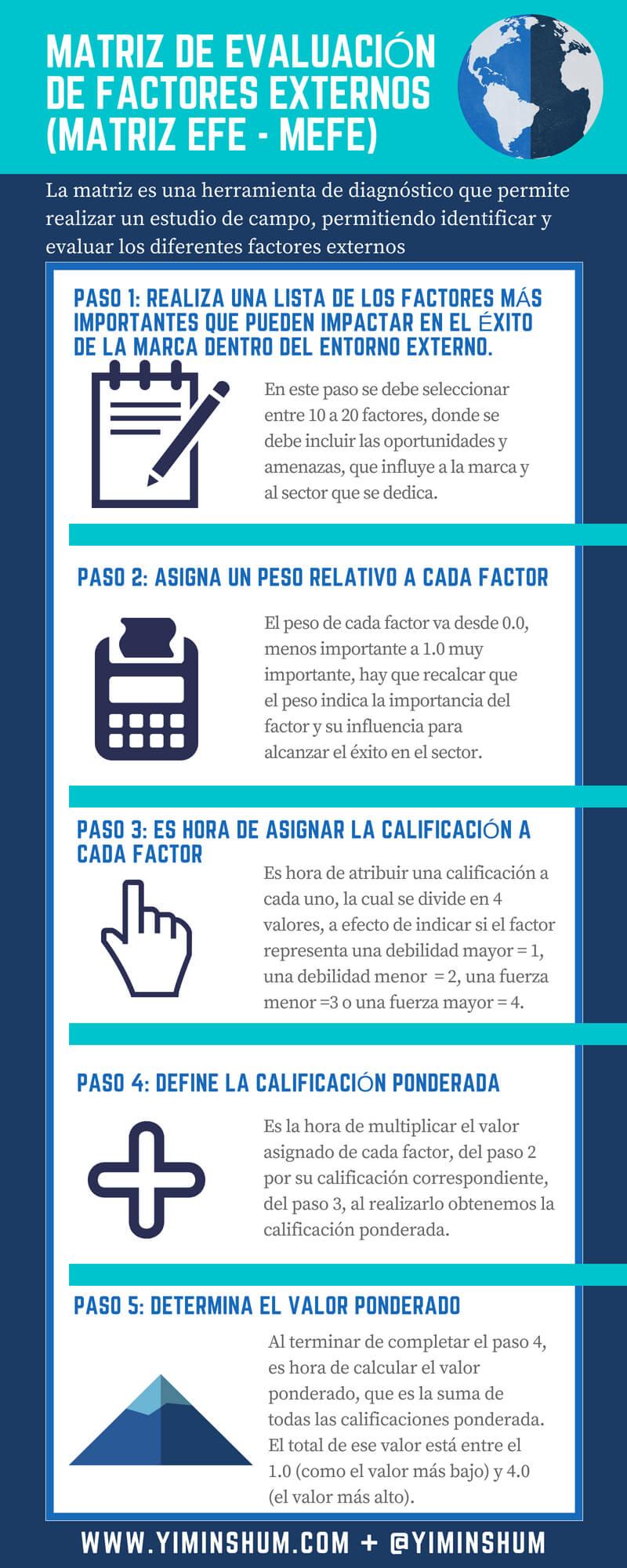 MATRIZ DE EVALUACIÓN DE FACTORES EXTERNOS (MATRIZ EFE - MEFE) infografía