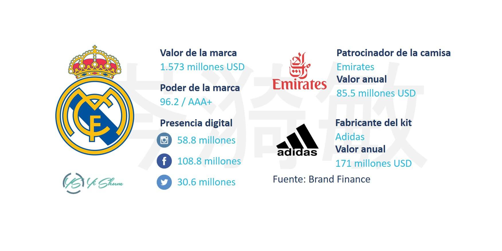 Real Madrid - Ficha técnico imagen