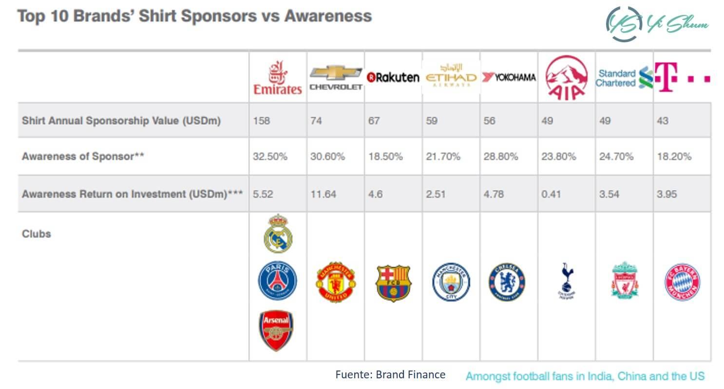 inversión de publicidad - Club de fútbol imagen
