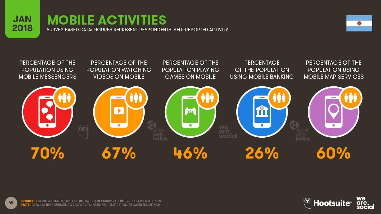 Actividades a través de los dispositivos móviles imagen