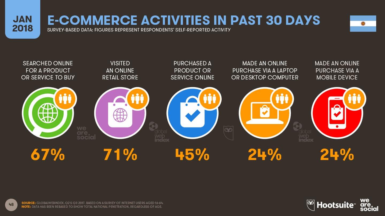 Actividades en E-commerce Argentina 2018 imagen