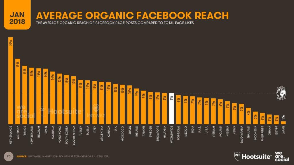 Alcance orgánico por página de fans - Facebook 2018 imagen