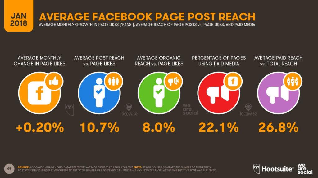 Alcance por publicación en Facebook 2018 - imagen