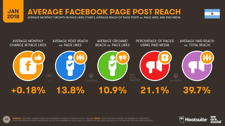Alcance promedio en Facebook - Argentina 2018 imagen