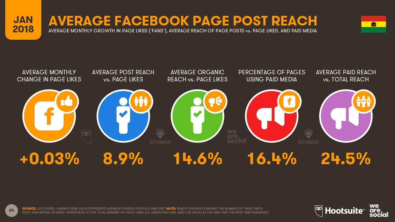 Alcance promedio en Facebook Bolivia imagen