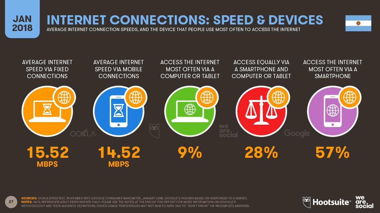 Conexión de Internet - Argentina 2018 imagen