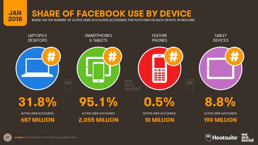 Cuáles son los dispositivos más usados para acceder a Facebook - imagen