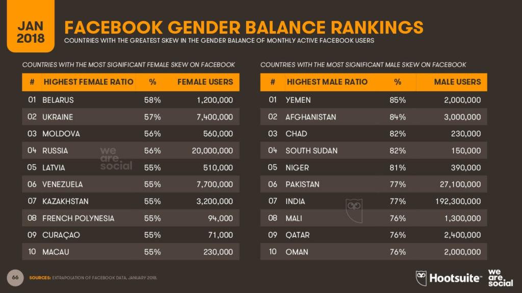 Cuáles son los países con más usuarios de Facebook - imagen