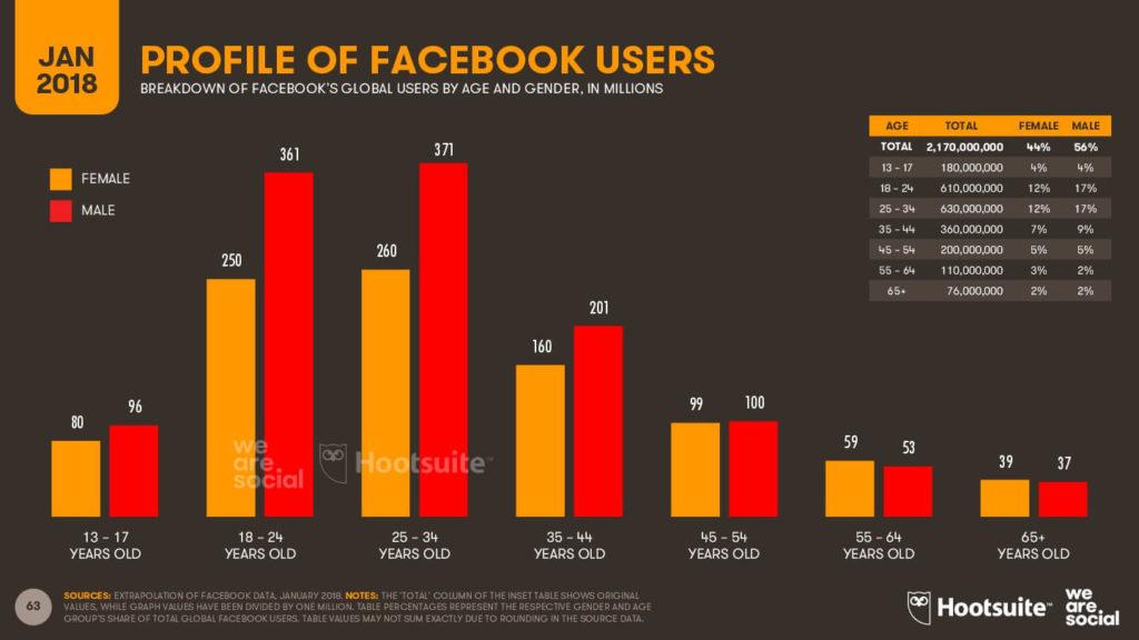 Facebook la red social para abuelitos-2018 imagen