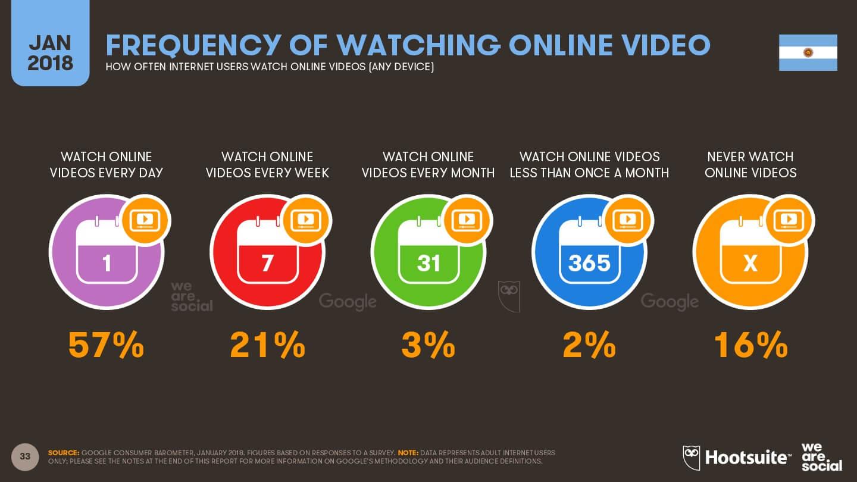 Frecuencia de consumo de contenido audiovisual