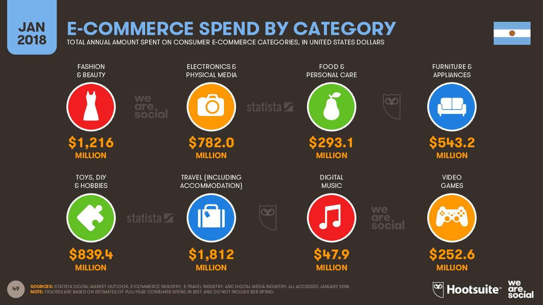 Las categorías que más gastan los consumidores - Argentina 2018 imagen