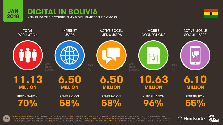 Mundo digital en Bolivia imagen