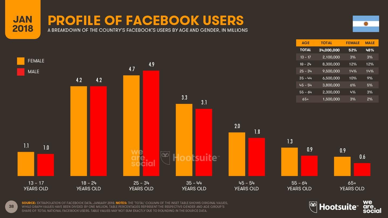 Rango de edad en Facebook en Argentina 2018 imagen