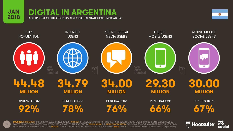 Situación digital - Argentina 2018 imagen