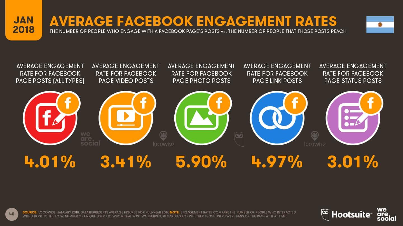 Tasa de interacción de Facebook 2018 imagen