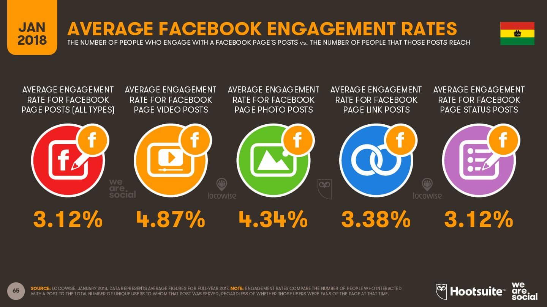 Tasa promedio de interacción en Facebook imagen